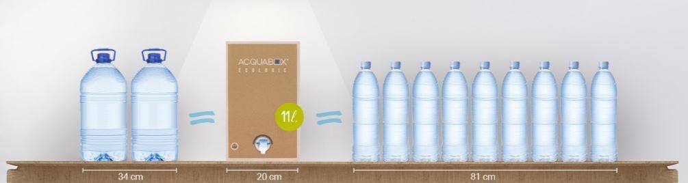 comparativa de una caja de 11 litros de Acquabox con botellas y garrafas de agua